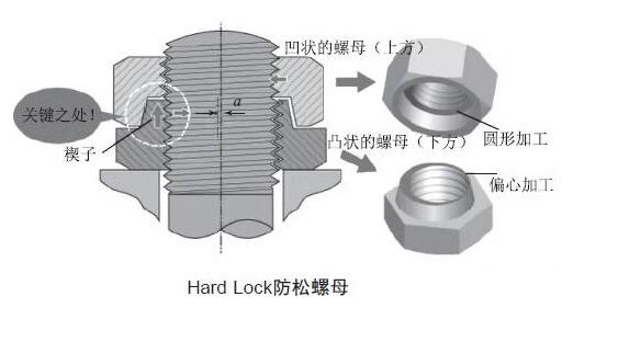 Hard-lock防松螺母
